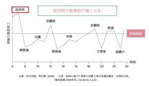 起床後グラフ